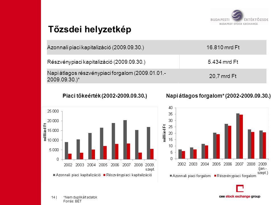 Tőzsdei helyzetkép *Nem duplikált adatok Forrás: BÉT 14 | Azonnali piaci kapitalizáció (2009.09.30.)16.810 mrd Ft Részvénypiaci kapitalizáció (2009.09