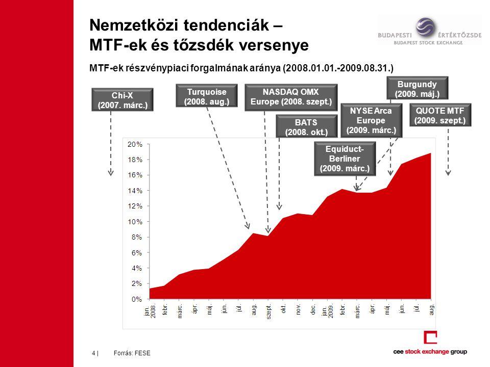 Nemzetközi tendenciák – MTF-ek és tőzsdék versenye Forrás: FESE4 | MTF-ek részvénypiaci forgalmának aránya (2008.01.01.-2009.08.31.) Chi-X (2007. márc