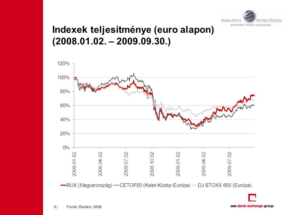 Indexek teljesítménye (euro alapon) (2008.01.02. – 2009.09.30.) Forrás: Reuters, MNB8 |