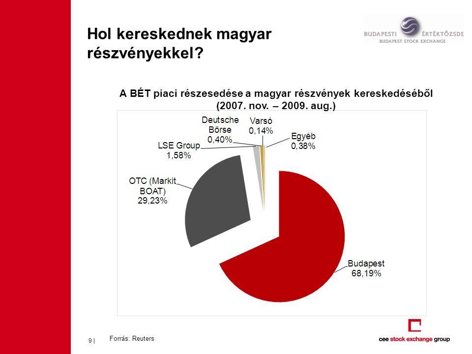 Hol kereskednek magyar részvényekkel? Forrás: Reuters 9 | A BÉT piaci részesedése a magyar részvények kereskedéséből (2007. nov. – 2009. aug.)