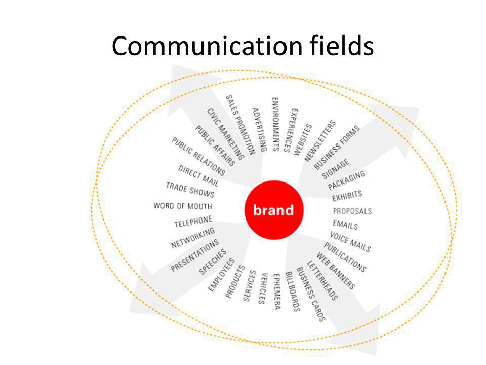 Communication fields