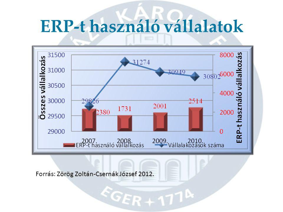 ERP-t használó vállalatok örög Zoltán-Csernák József 2012.