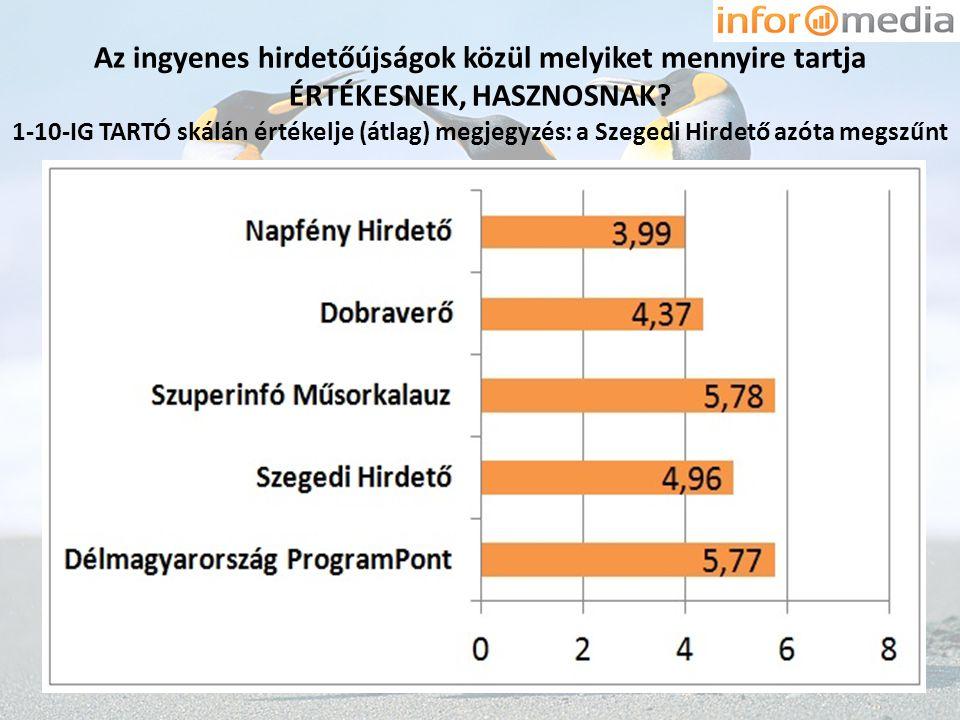 Az ingyenes hirdetőújságok közül melyiket mennyire tartja ÉRTÉKESNEK, HASZNOSNAK? 1-10-IG TARTÓ skálán értékelje (átlag) megjegyzés: a Szegedi Hirdető