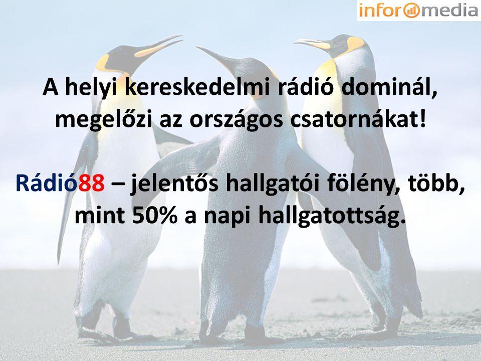 A helyi kereskedelmi rádió dominál, megelőzi az országos csatornákat! Rádió88 – jelentős hallgatói fölény, több, mint 50% a napi hallgatottság.