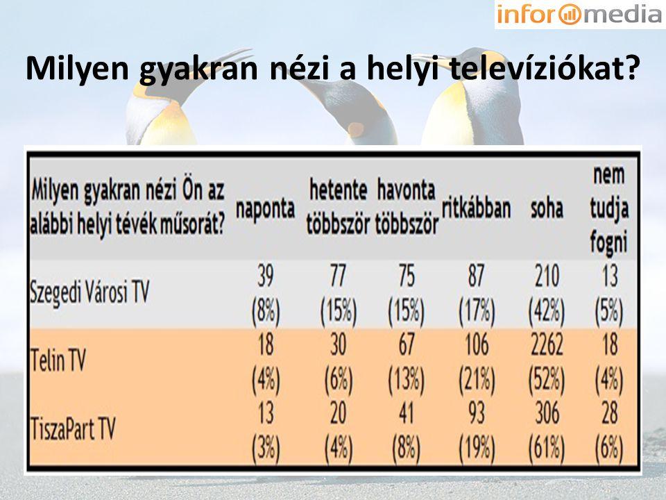 Milyen gyakran nézi a helyi televíziókat?