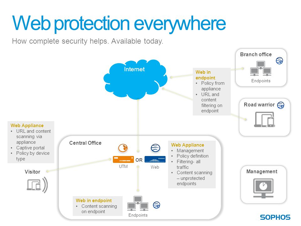 Web protection everywhere How complete security helps.