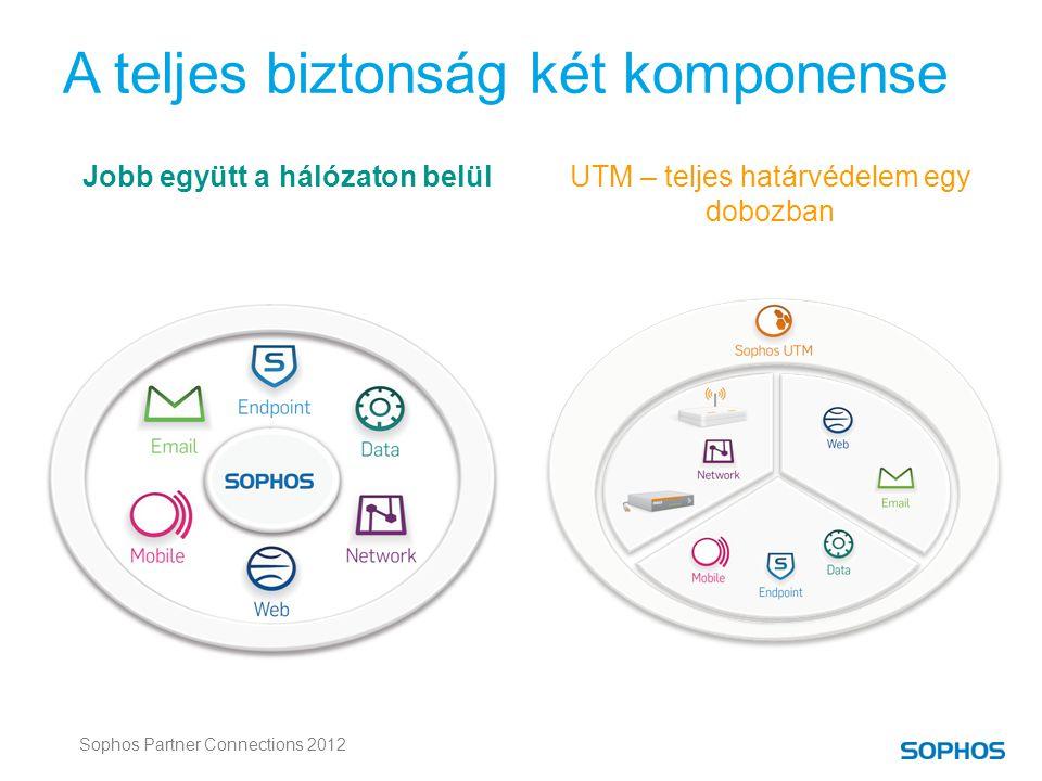 Sophos Partner Connections 2012 Jobb együtt a hálózaton belülUTM – teljes határvédelem egy dobozban A teljes biztonság két komponense