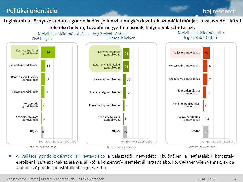 Vecsés város kutatás | Kutatási eredmények | Közéleti kérdések 2014. 02. 20.12 Politikai orientáció Leginkább a környezettudatos gondolkodás jellemzi