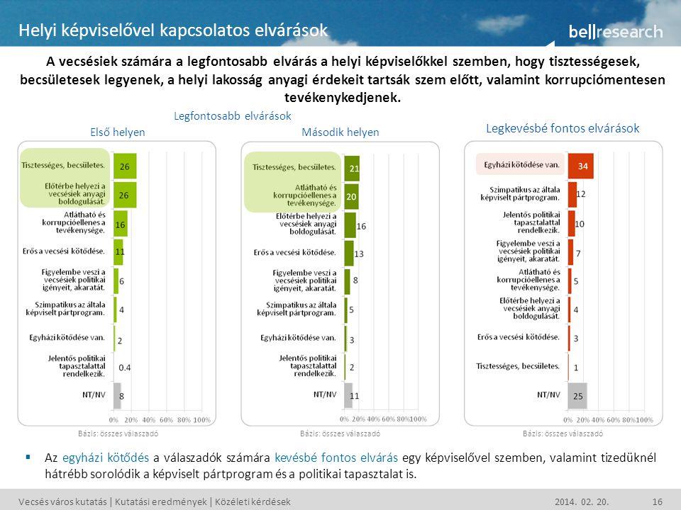 Vecsés város kutatás | Kutatási eredmények | Közéleti kérdések 2014. 02. 20.16 Helyi képviselővel kapcsolatos elvárások A vecsésiek számára a legfonto