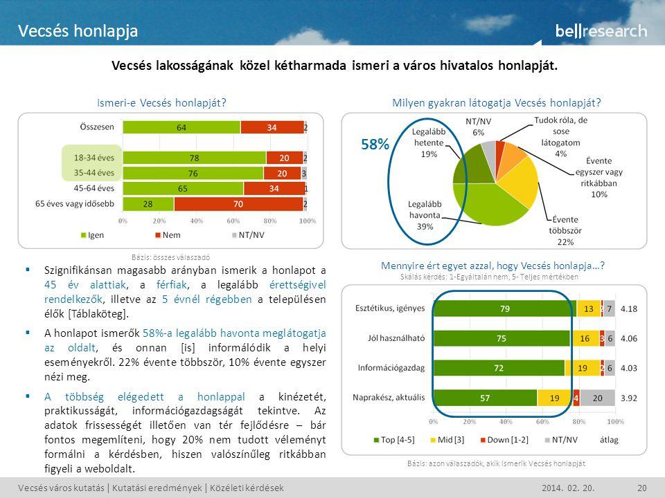 Vecsés város kutatás | Kutatási eredmények | Közéleti kérdések2014. 02. 20.20 Vecsés honlapja Vecsés lakosságának közel kétharmada ismeri a város hiva