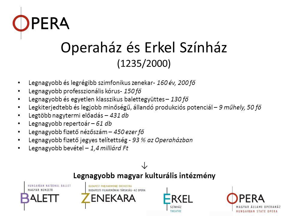 Operaház és Erkel Színház (1235/2000) • Legnagyobb és legrégibb szimfonikus zenekar- 160 év, 200 fő • Legnagyobb professzionális kórus- 150 fő • Legna