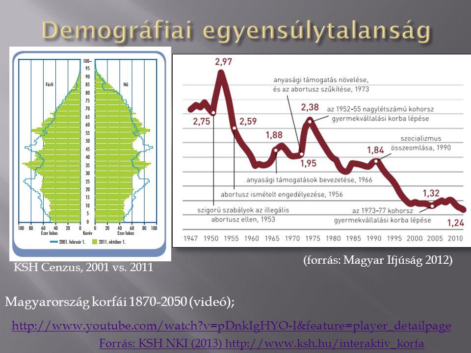 http://www.youtube.com/watch?v=pDnkIgHYO-I&feature=player_detailpage Magyarország korfái 1870-2050 (videó); Forrás: KSH NKI (2013) http://www.ksh.hu/interaktiv_korfa (forrás: Magyar Ifjúság 2012) KSH Cenzus, 2001 vs.