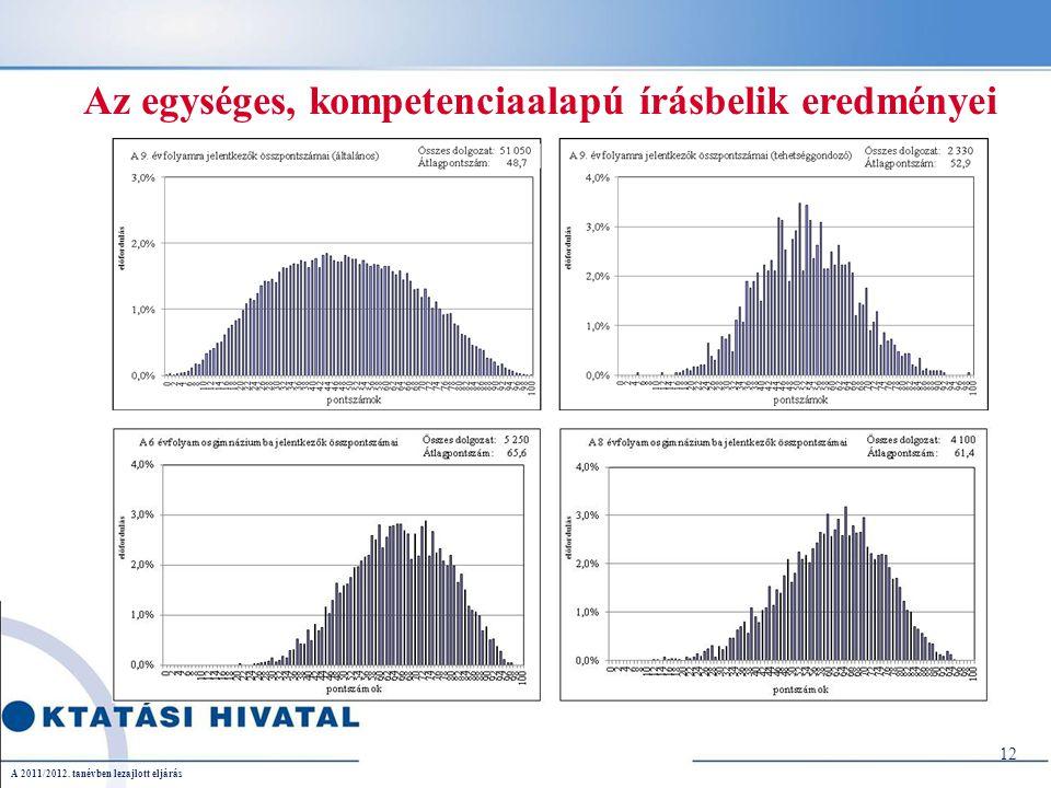 Az egységes, kompetenciaalapú írásbelik eredményei 12 A 2011/2012. tanévben lezajlott eljárás