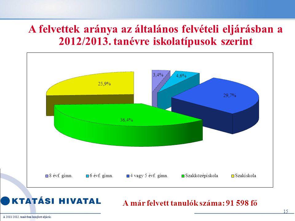 A felvettek aránya az általános felvételi eljárásban a 2012/2013. tanévre iskolatípusok szerint A már felvett tanulók száma: 91 598 fő 15 A 2011/2012.
