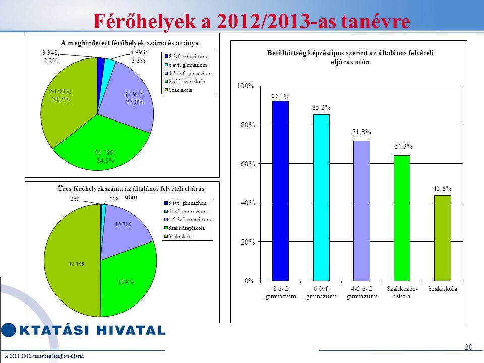 20 Férőhelyek a 2012/2013-as tanévre A 2011/2012. tanévben lezajlott eljárás