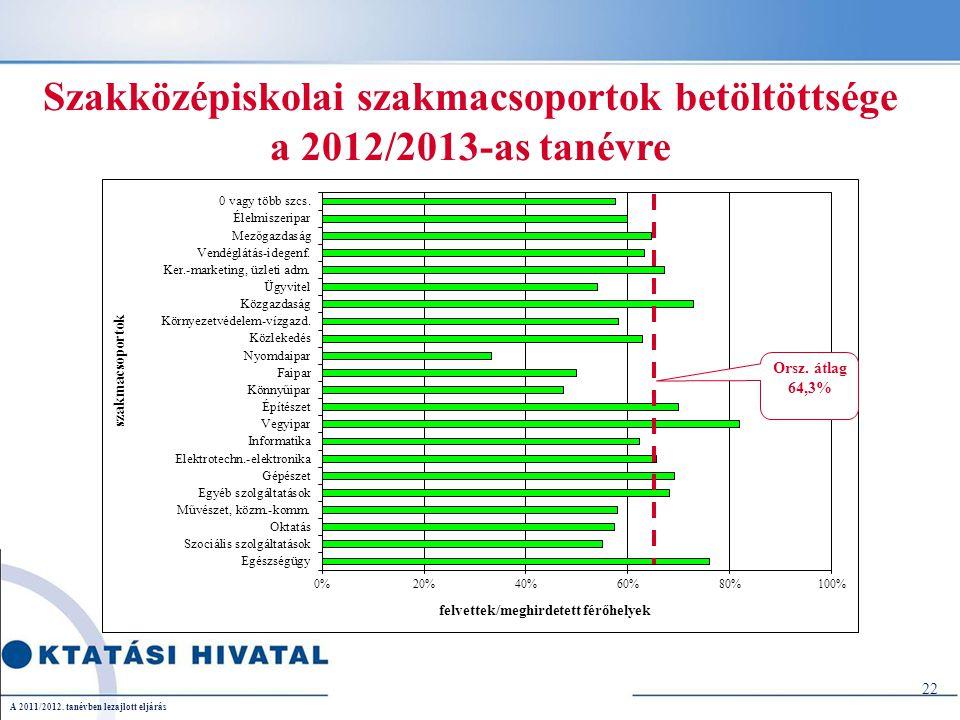 22 Szakközépiskolai szakmacsoportok betöltöttsége a 2012/2013-as tanévre A 2011/2012. tanévben lezajlott eljárás