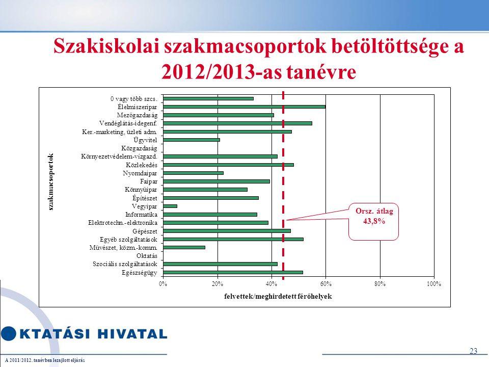 23 Szakiskolai szakmacsoportok betöltöttsége a 2012/2013-as tanévre A 2011/2012. tanévben lezajlott eljárás