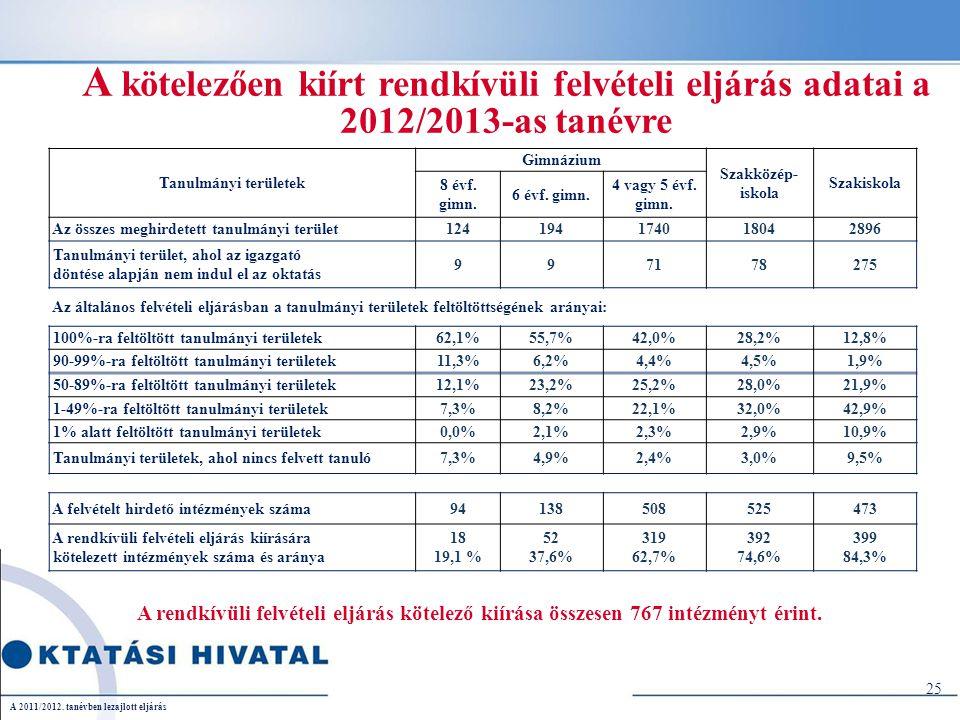 A kötelezően kiírt rendkívüli felvételi eljárás adatai a 2012/2013-as tanévre A rendkívüli felvételi eljárás kötelező kiírása összesen 767 intézményt