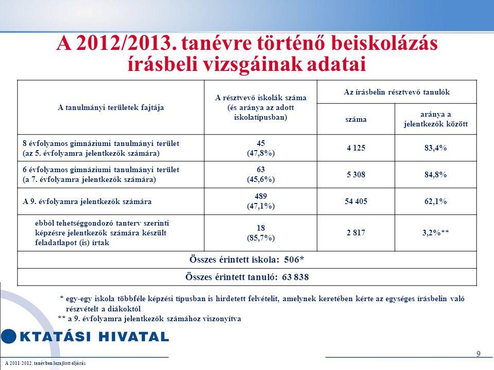 A 2012/2013. tanévre történő beiskolázás írásbeli vizsgáinak adatai 9 * egy-egy iskola többféle képzési típusban is hirdetett felvételit, amelynek ker