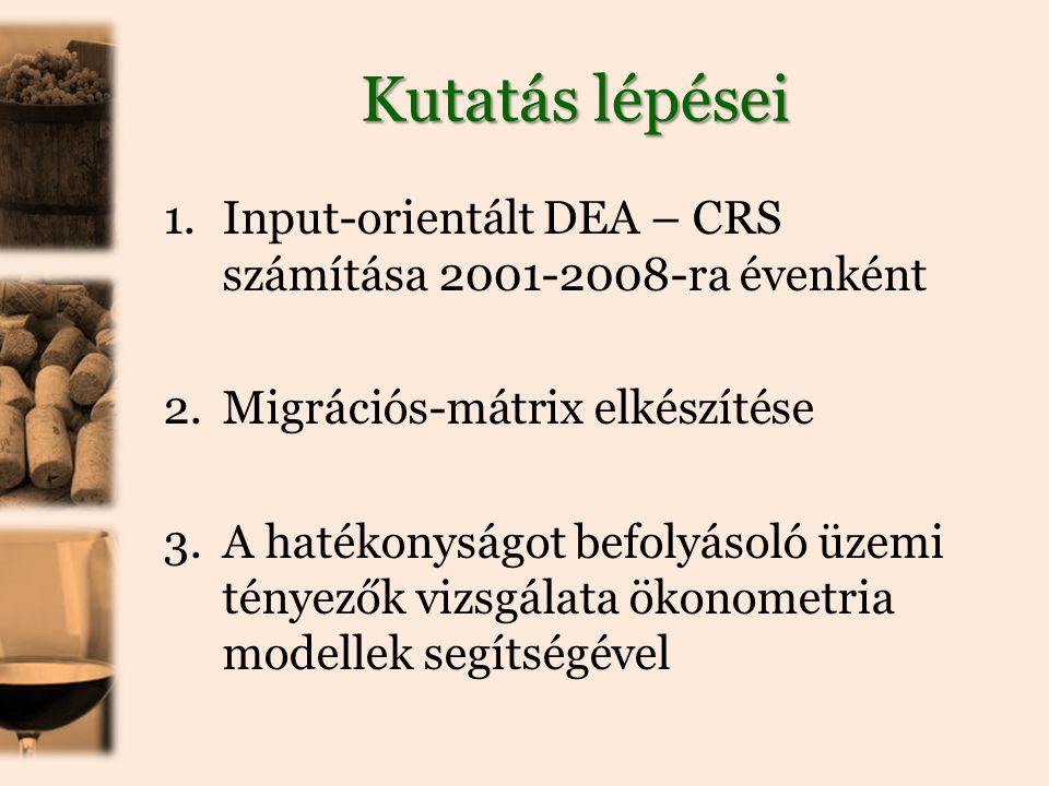 Kutatás lépései 1.Input-orientált DEA – CRS számítása 2001-2008-ra évenként 2.Migrációs-mátrix elkészítése 3.A hatékonyságot befolyásoló üzemi tényezők vizsgálata ökonometria modellek segítségével
