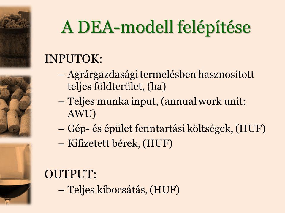 A DEA-modell felépítése INPUTOK: – Agrárgazdasági termelésben hasznosított teljes földterület, (ha) – Teljes munka input, (annual work unit: AWU) – Gép- és épület fenntartási költségek, (HUF) – Kifizetett bérek, (HUF) OUTPUT: – Teljes kibocsátás, (HUF)