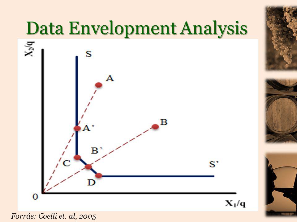 Data Envelopment Analysis • Matematikai háttér: Farrell, 1957 • Alapja: lineáris programozás (optimalizálás) • Adott mintában relatív skálán helyezi el a döntéshozó egységeket • DEA – Efficiency Score: relatív mutató, értéke 0-1 között, vagy 0-100% között.