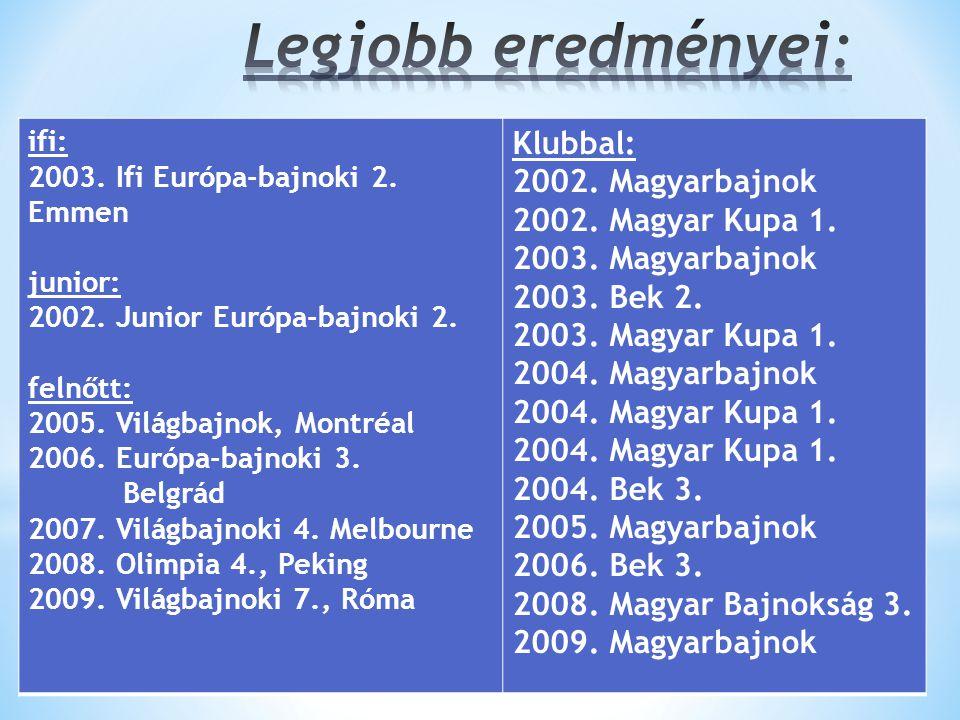 ifi: 2003. Ifi Európa-bajnoki 2. Emmen junior: 2002.