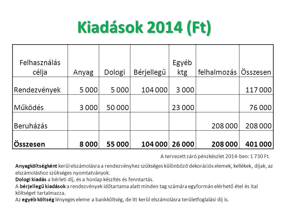 Kiadások 2014 (Ft) Felhasználás céljaAnyagDologiBérjellegű Egyéb ktgfelhalmozásÖsszesen Rendezvények5 000 104 0003 000 117 000 Működés3 00050 000 23 0