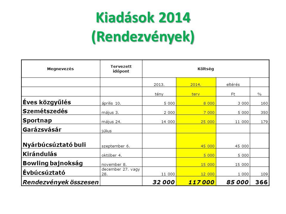 Kiadások 2014 (Rendezvények) Megnevezés Tervezett időpont Költség 2013.2014.eltérés ténytervFt% Éves közgyűlés április 10.5 0008 0003 000160 Szemétsze
