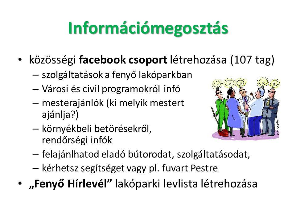 Információmegosztás • közösségi facebook csoport létrehozása (107 tag) – szolgáltatások a fenyő lakóparkban – Városi és civil programokról infó – mest