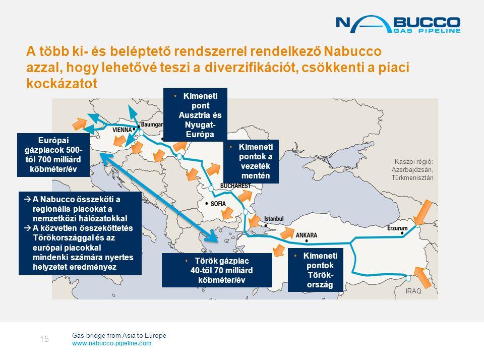 Gas bridge from Asia to Europe www.nabucco-pipeline.com A több ki- és beléptető rendszerrel rendelkező Nabucco azzal, hogy lehetővé teszi a diverzifikációt, csökkenti a piaci kockázatot IRAQ Európai gázpiacok 500- tól 700 milliárd köbméter/év Kaszpi régió: Azerbajdzsán, Türkmenisztán  A Nabucco összeköti a regionális piacokat a nemzetközi hálózatokkal  A közvetlen összeköttetés Törökországgal és az európai piacokkal mindenki számára nyertes helyzetet eredményez •Kimeneti pontok Török- ország •Török gázpiac 40-től 70 milliárd köbméter/év •Kimeneti pontok a vezeték mentén •Kimeneti pont Ausztria és Nyugat- Európa 15