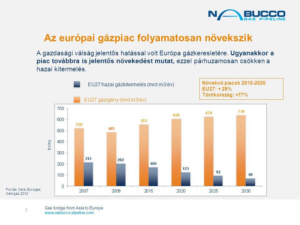 Gas bridge from Asia to Europe www.nabucco-pipeline.com Az európai gázpiac folyamatosan növekszik A gazdasági válság jelentős hatással volt Európa gázkeresletére.