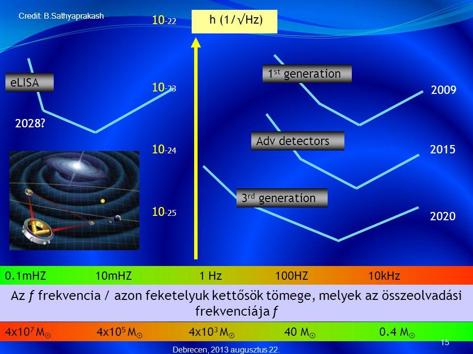 0.1mHZ 10mHZ 1 Hz 100HZ 10kHz 4x10 7 M  4x10 5 M  4x10 3 M  40 M  0.4 M  Az f frekvencia / azon feketelyuk kettősök tömege, melyek az összeolvadá