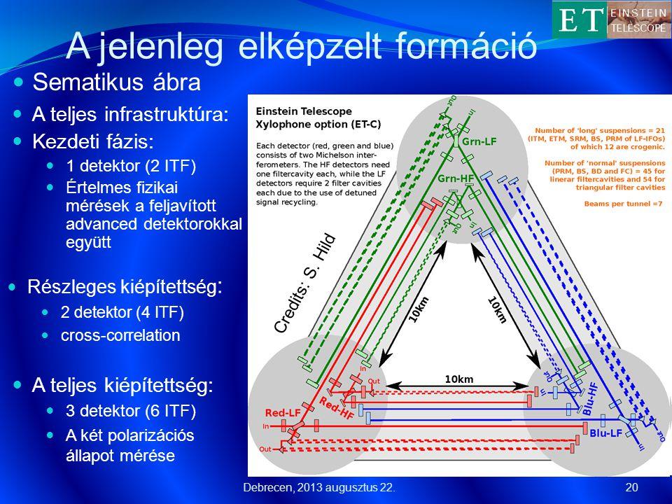 A jelenleg elképzelt formáció  Sematikus ábra 20  A teljes infrastruktúra:  Kezdeti fázis:  1 detektor (2 ITF)  Értelmes fizikai mérések a feljav