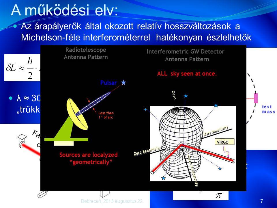 A működési elv:  Az árapályerők által okozott relatív hosszváltozások a Michelson-féle interferométerrel hatékonyan észlelhetők 7 E1E1 E2E2 E in 10 2
