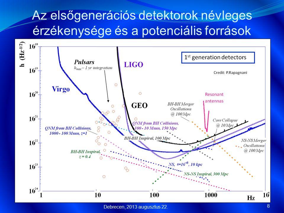 Az ET megvalósításának időrendje  A kezdési időpont különféle változók függvénye:  A megvalósítási tervek elkészülésének ideje  Az Advanced detektorok első direkt detektálása (2017?)  Különféle hivatalos döntési mechanizmusok ……  A döntés megszületése 2017-re tehető, míg építkezés kezdete várhatóan 2019 lesz 19 Helyszín kiválasztása Az alagutak elkészítése A vákuum- rendszer telepítése Az első detektor megépítése Hangolások és az első mérések 2017 20192023 2025 2021 A második detektor megépítése Debrecen, 2013 augusztus 22.
