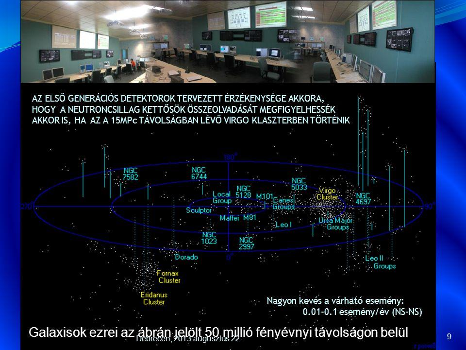 Észlelési távolság (a.u.) Az interferometrikus elven működő detektorok fejlődése:  A Virgo detektor: 2003 A detektor megépítése és üzembe helyezése 2008 Ugyanazon infrastruktúra Elérhető a kívánt pontosság Adatgyűjtés, első mérések 10 év Fizikai felsőkorlátok Debrecen, 2013 augusztus 22.