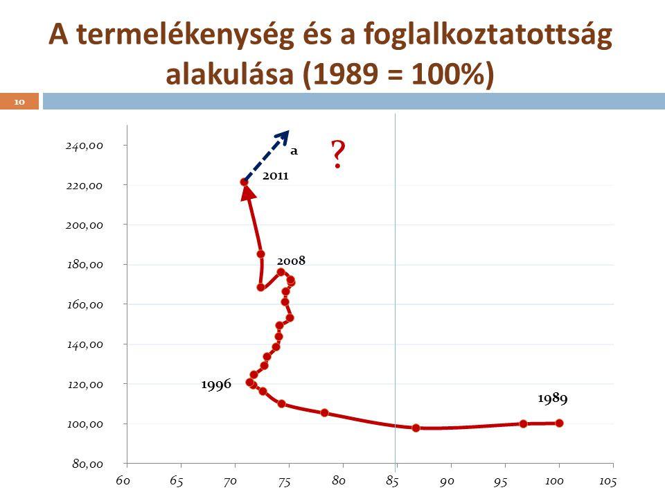 A termelékenység és a foglalkoztatottság alakulása (1989 = 100%) 2008 10