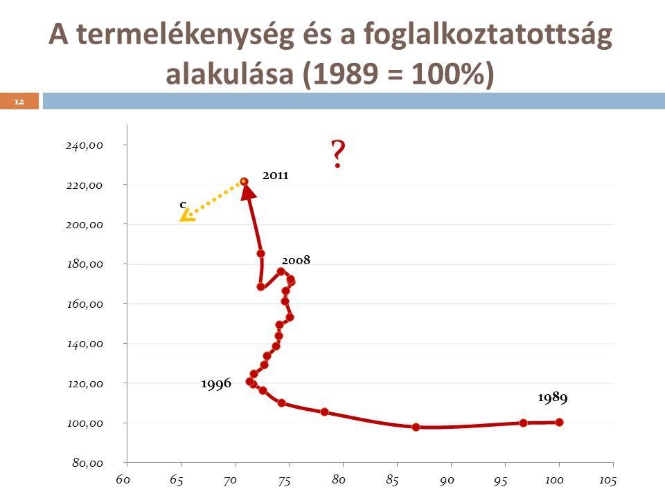 A termelékenység és a foglalkoztatottság alakulása (1989 = 100%) 2008 12