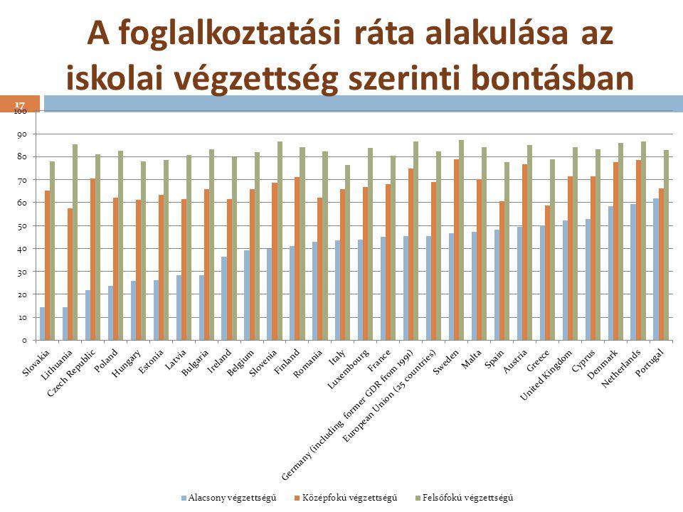 A foglalkoztatási ráta alakulása az iskolai végzettség szerinti bontásban 17