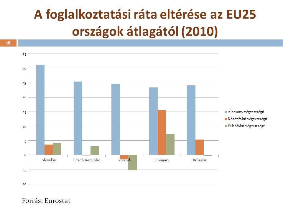 A foglalkoztatási ráta eltérése az EU25 országok átlagától (2010) 18 Forrás: Eurostat