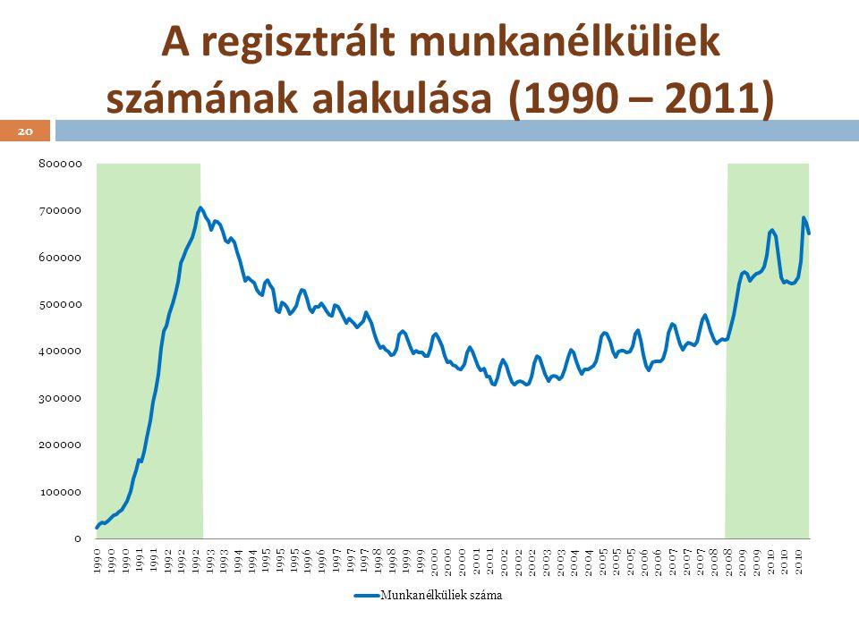 A regisztrált munkanélküliek számának alakulása (1990 – 2011) 20