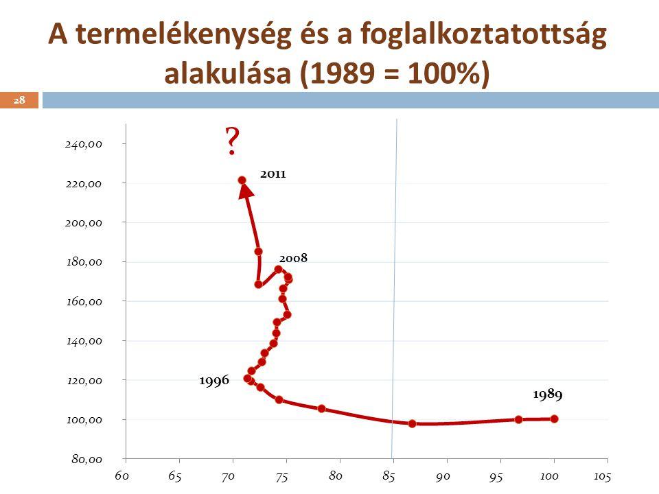 A termelékenység és a foglalkoztatottság alakulása (1989 = 100%) 2008 28