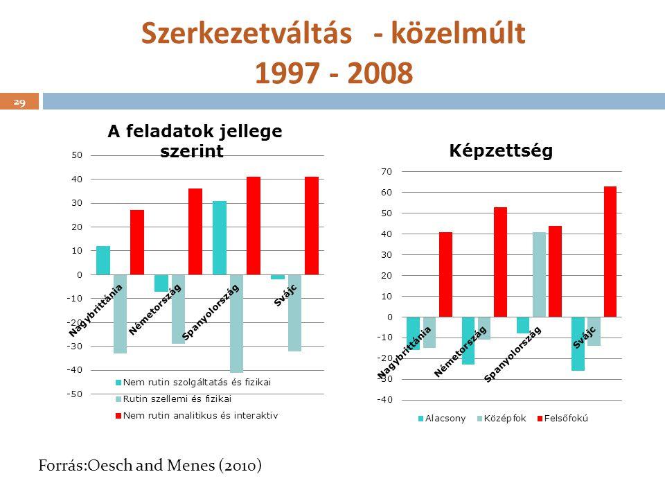 29 Szerkezetváltás - közelmúlt 1997 - 2008 29 Forrás:Oesch and Menes (2010)