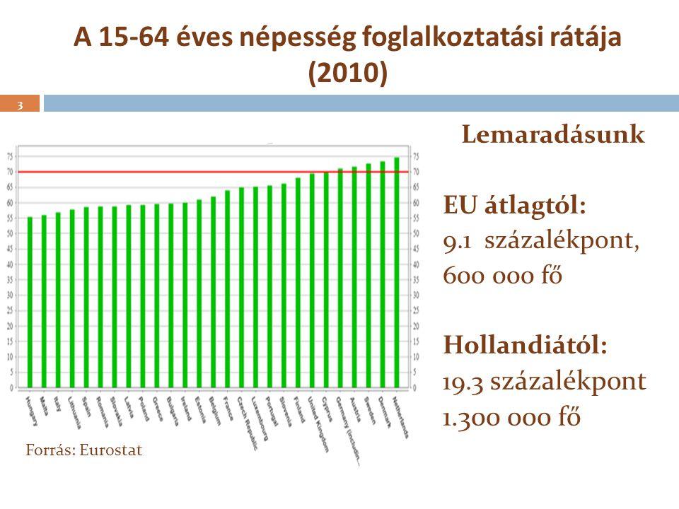 A 15-64 éves népesség foglalkoztatási rátája (2010) Lemaradásunk EU átlagtól: 9.1 százalékpont, 600 000 fő Hollandiától: 19.3 százalékpont 1.300 000 f