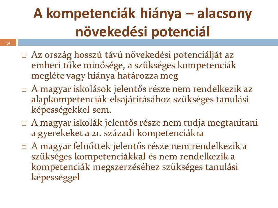 A kompetenciák hiánya – alacsony növekedési potenciál 31  Az ország hosszú távú növekedési potenciálját az emberi tőke minősége, a szükséges kompeten