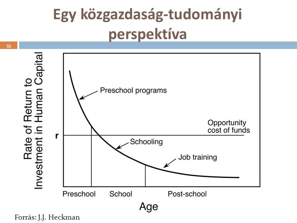 Egy közgazdaság-tudományi perspektíva 33 Forrás: J.J. Heckman