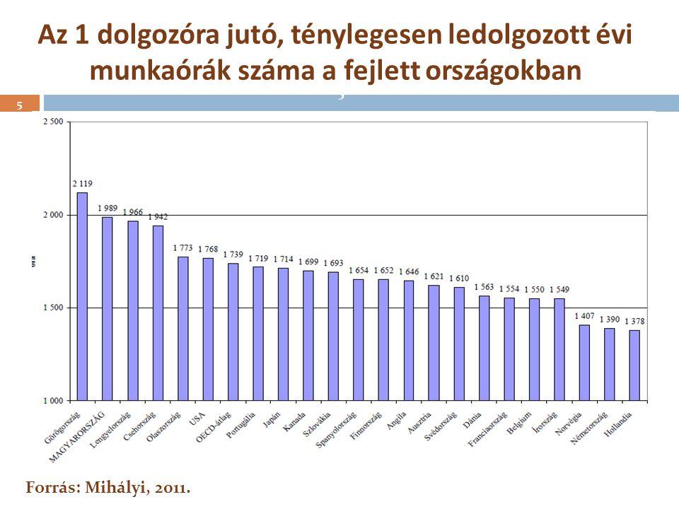 5 Az 1 dolgozóra jutó, ténylegesen ledolgozott évi munkaórák száma a fejlett országokban 5 Forrás: Mihályi, 2011.