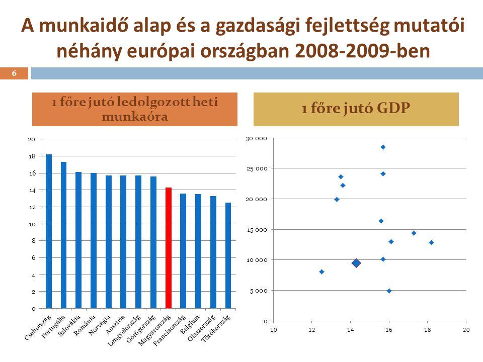 A munkaidő alap és a gazdasági fejlettség mutatói néhány európai országban 2008-2009-ben 6 1 főre jutó ledolgozott heti munkaóra 1 főre jutó GDP