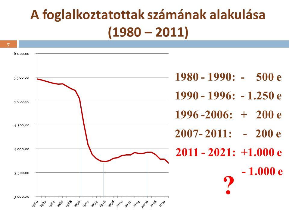 A foglalkoztatottak számának alakulása (1980 – 2011) 1980 - 1990: - 500 e 1990 - 1996: - 1.250 e 1996 -2006: + 200 e 2007- 2011: - 200 e 2011 - 2021: